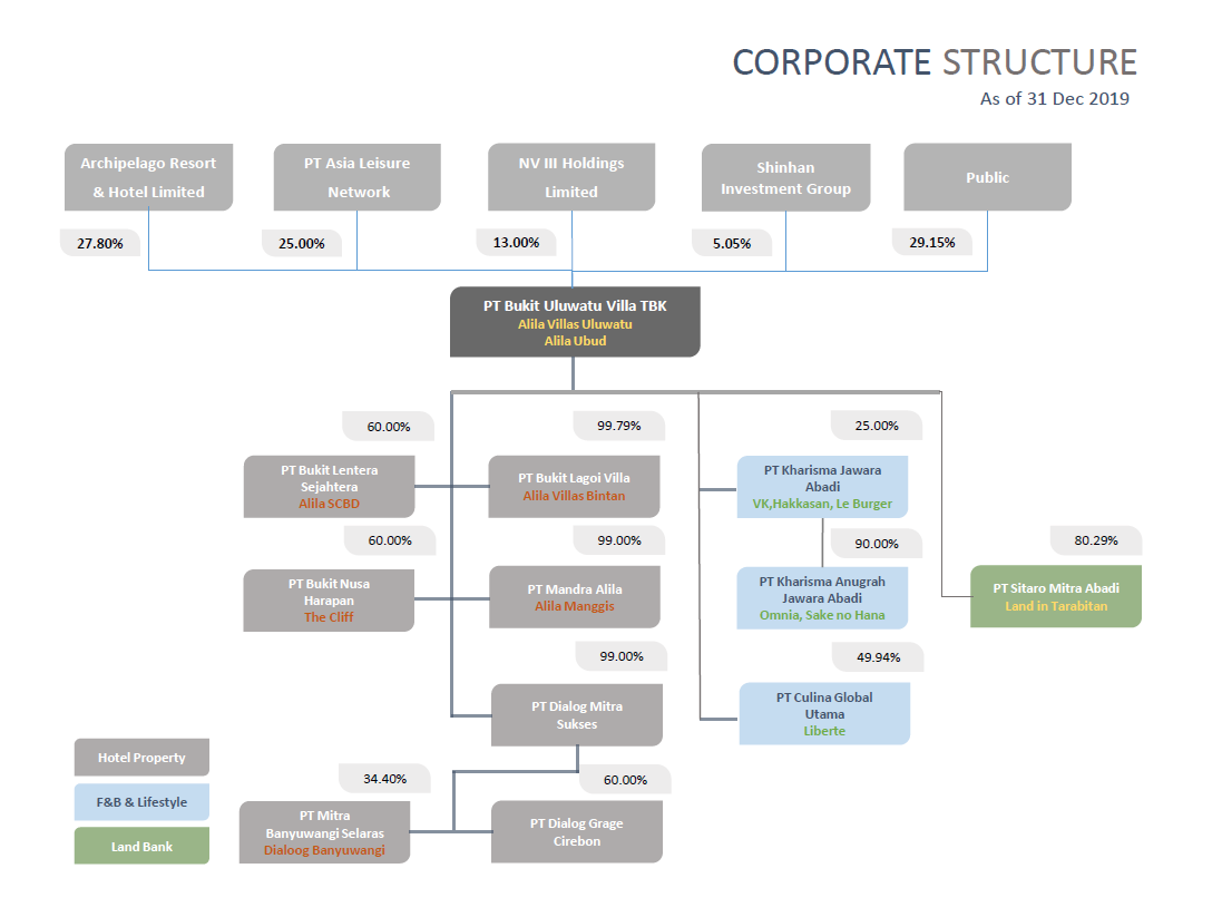 Corporate_Structure_Per31DEC2019