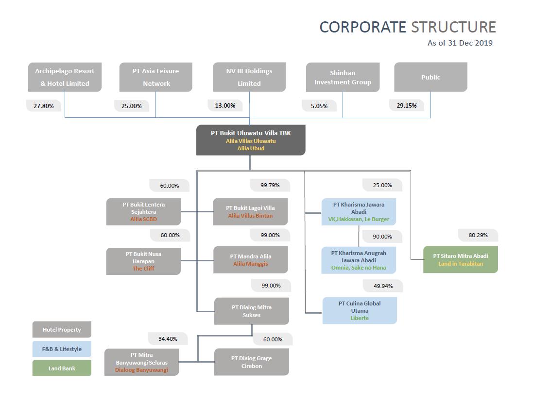 Corporate_Structure_Per31DEC2019